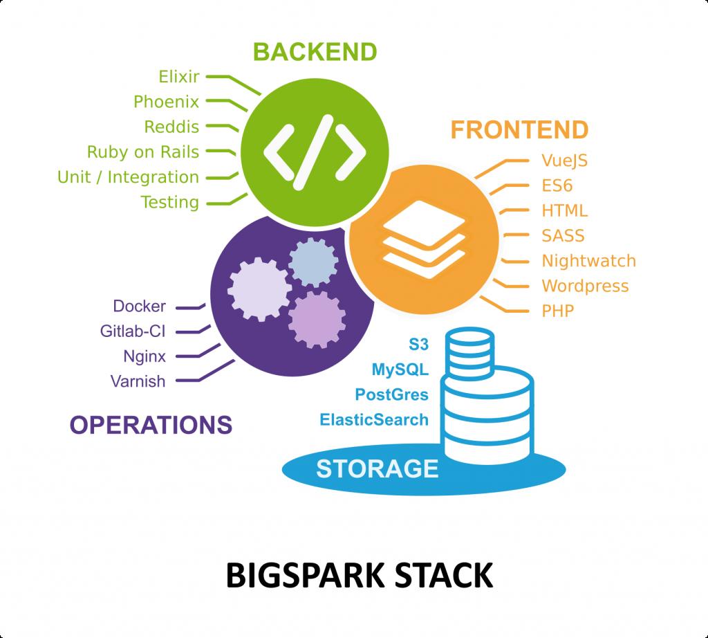 BigSpark development stack